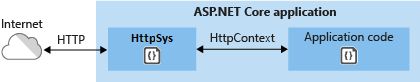 HTTP.sys communicates directly with the Internet